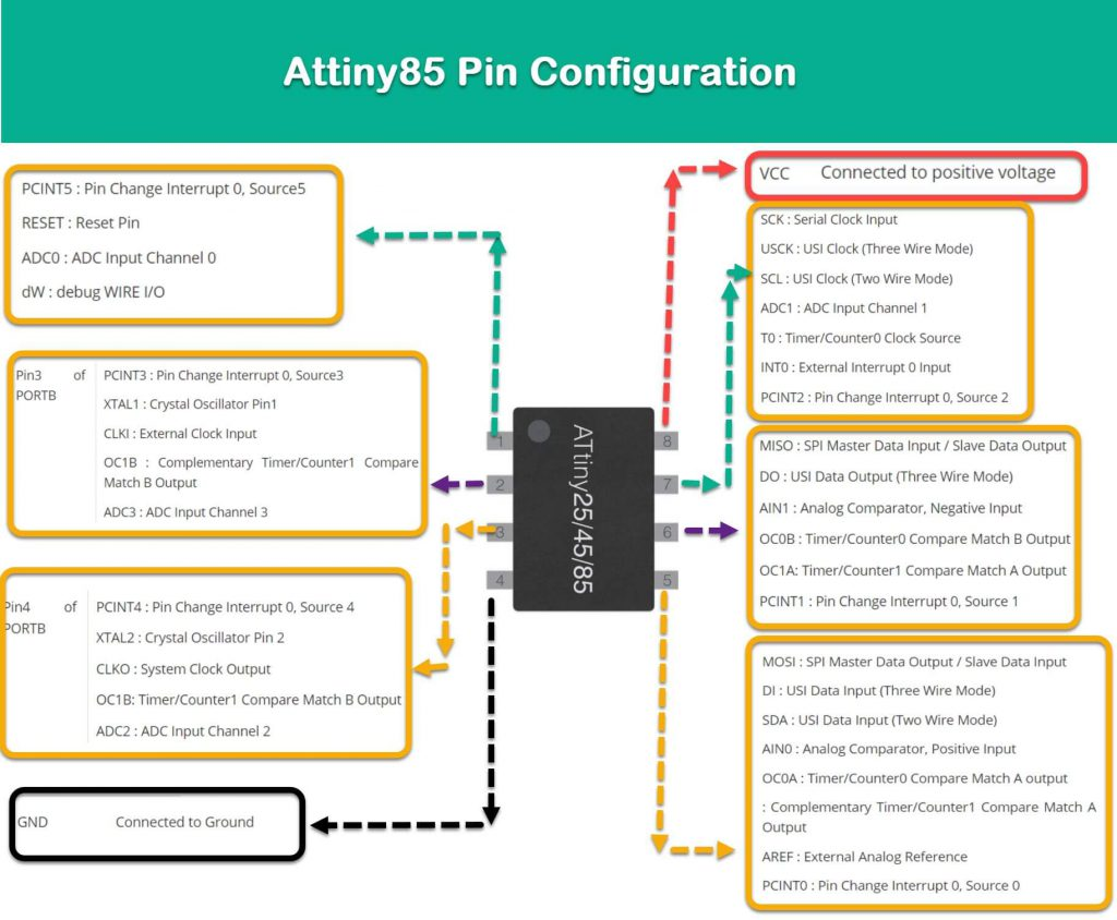 Attiny85 pinout description